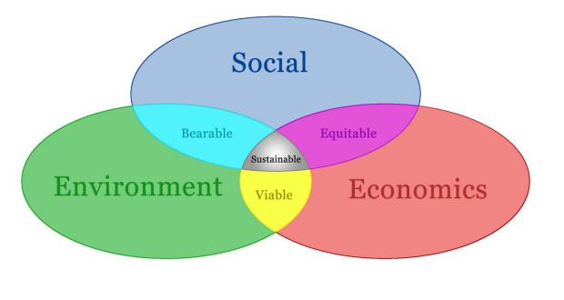 explain the concept of sustainable development pdf